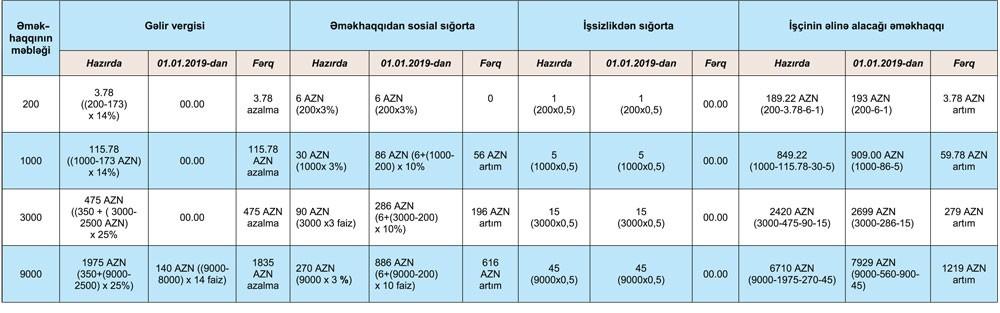 Muəllimlərin əmək Haqqi Cədvəli 2020