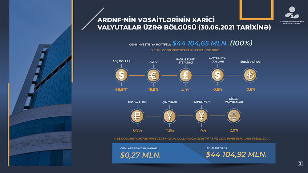 oilfund-azerbaijan-1.jpg