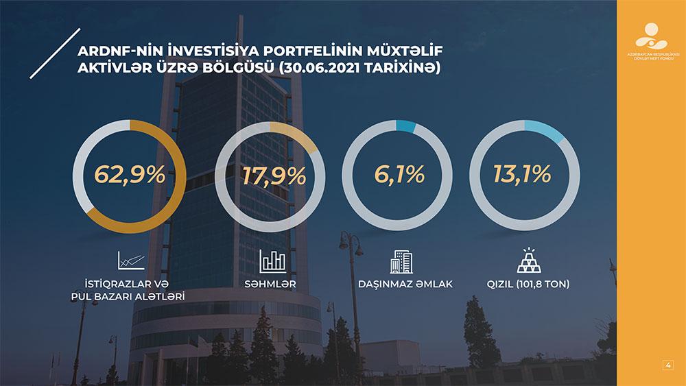 oilfund-azerbaijan-2.jpg