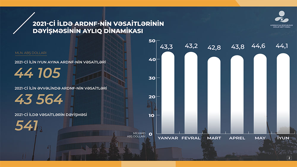 oilfund-azerbaijan.jpg